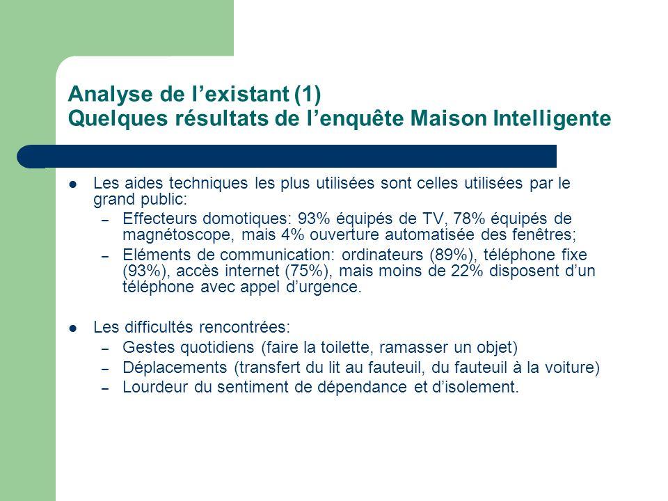 Analyse de l'existant (1) Quelques résultats de l'enquête Maison Intelligente