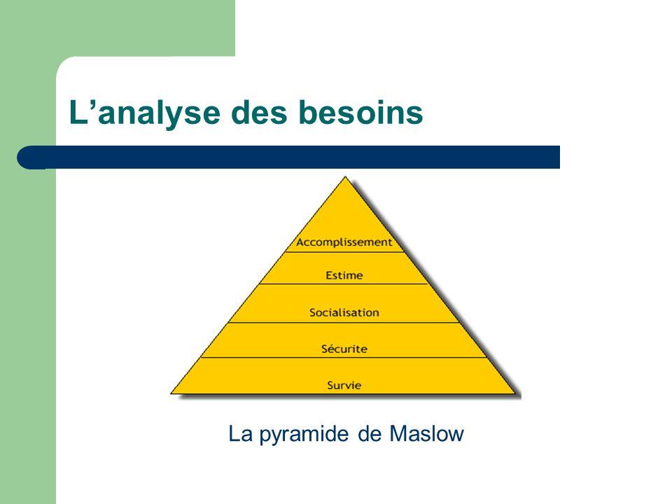 L'analyse des besoins La pyramide de Maslow
