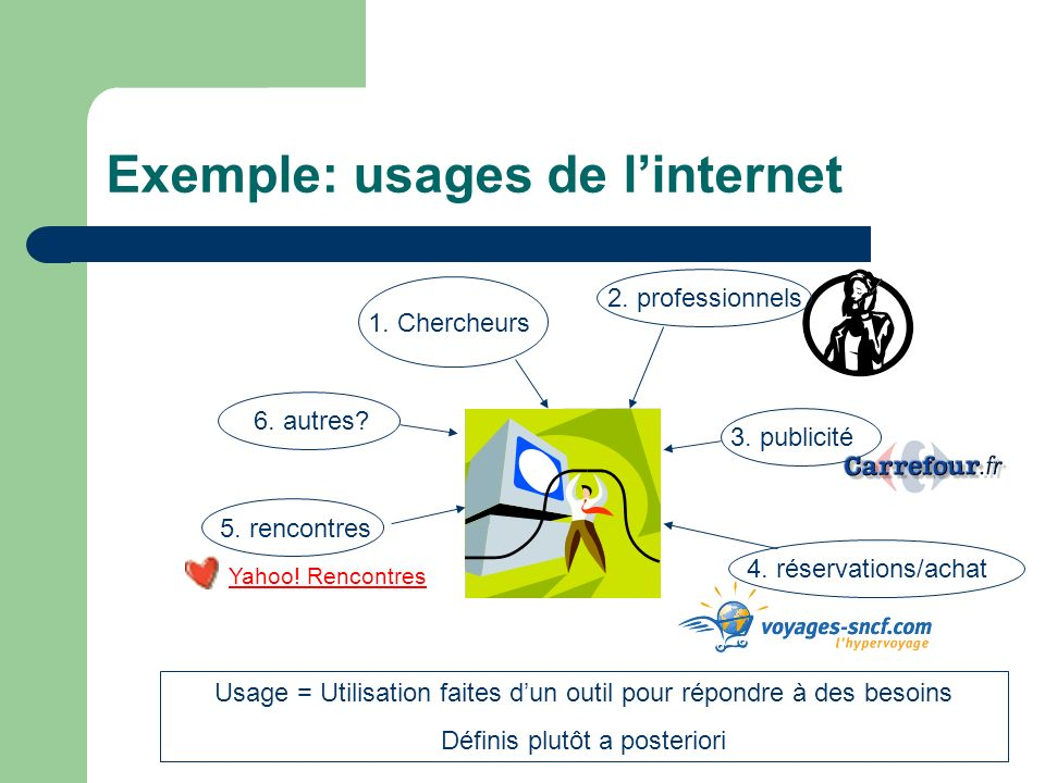 Exemple: usages de l'internet