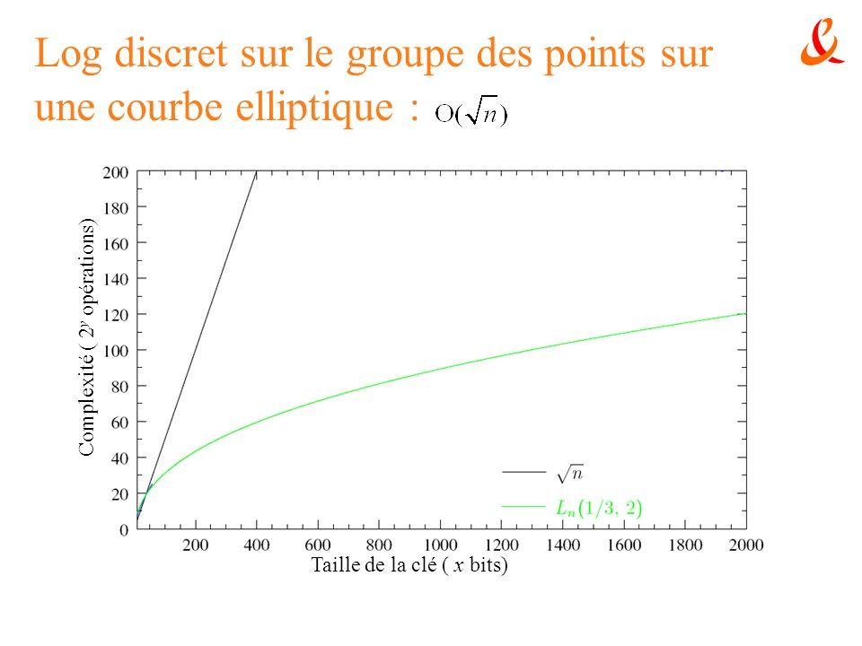 Log discret sur le groupe des points sur une courbe elliptique :