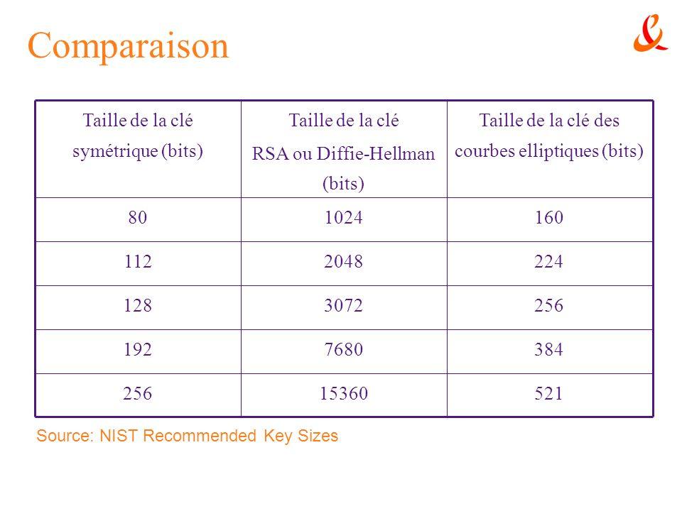 Comparaison 521. 15360. 256. 384. 7680. 192. 3072. 128. 224. 2048. 112. 160. 1024. 80.