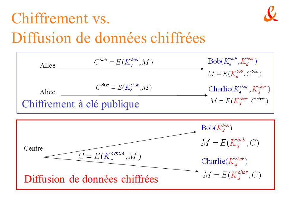 Chiffrement vs. Diffusion de données chiffrées