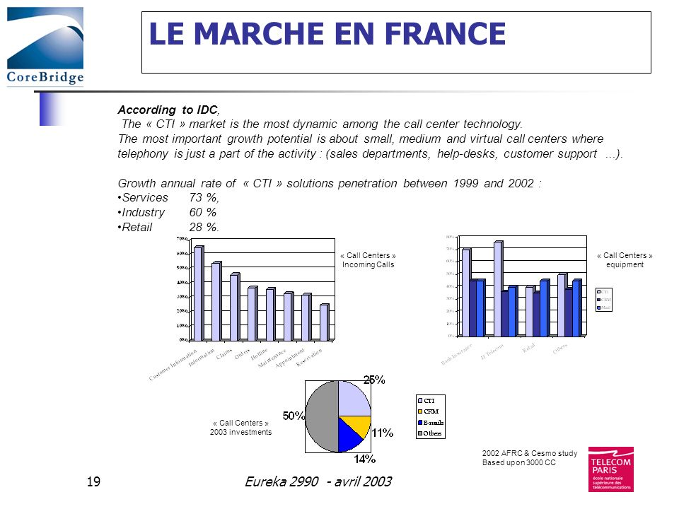 LE MARCHE EN FRANCE Eureka 2990 - avril 2003 According to IDC,
