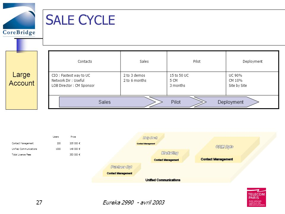 SALE CYCLE Large Account Eureka avril 2003 Sales Deployment