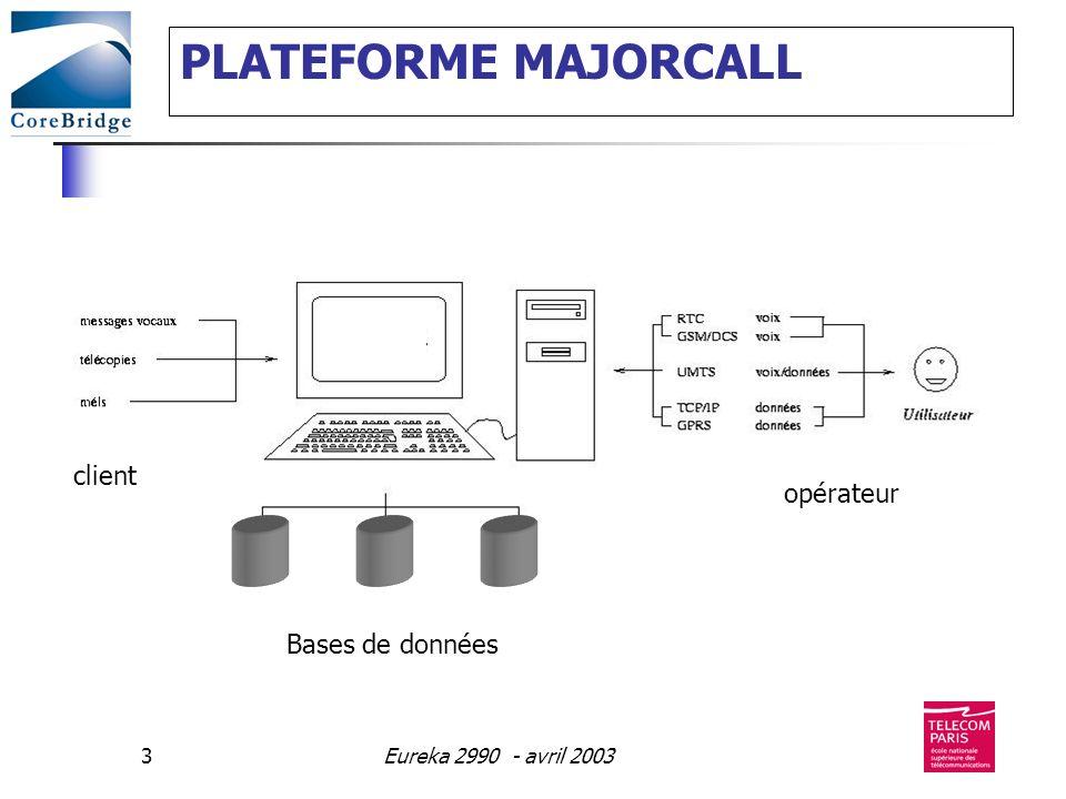 PLATEFORME MAJORCALL client opérateur Bases de données
