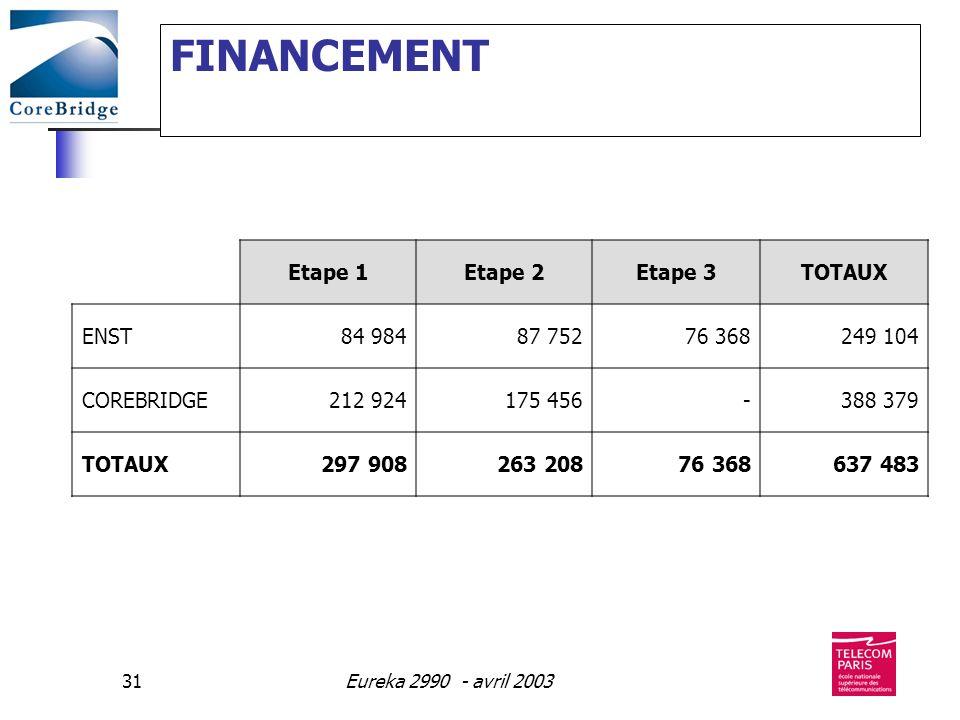 FINANCEMENT Etape 1 Etape 2 Etape 3 TOTAUX ENST 84 984 87 752 76 368