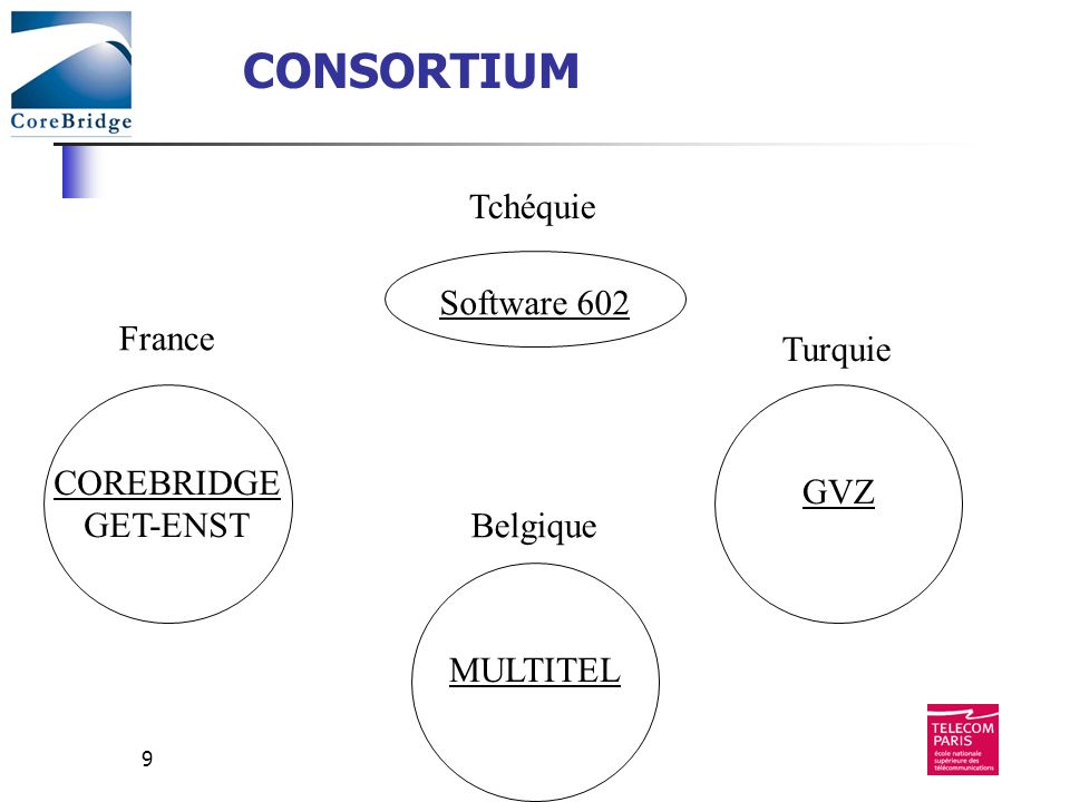 CONSORTIUM Tchéquie Software 602 France Turquie COREBRIDGE GVZ