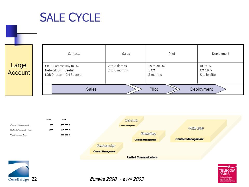 SALE CYCLE Large Account Eureka 2990 - avril 2003 Sales Deployment