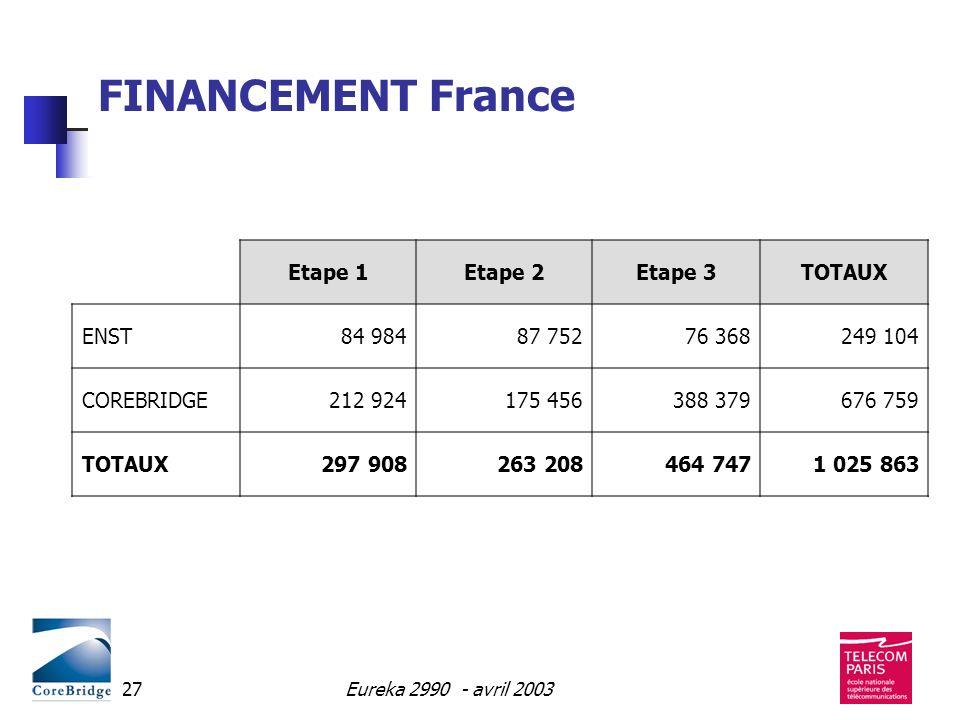 FINANCEMENT France Etape 1 Etape 2 Etape 3 TOTAUX ENST 84 984 87 752