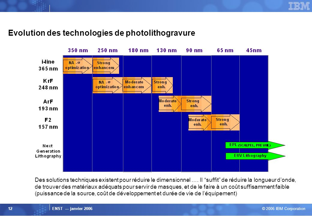 Evolution des technologies de photolithogravure