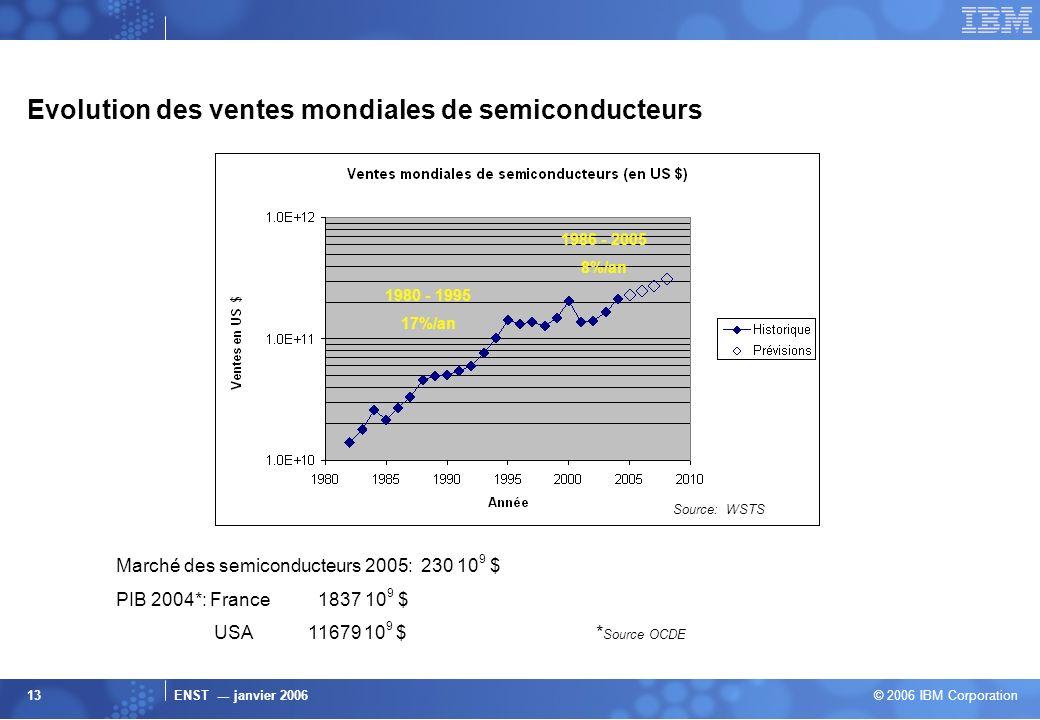 Evolution des ventes mondiales de semiconducteurs