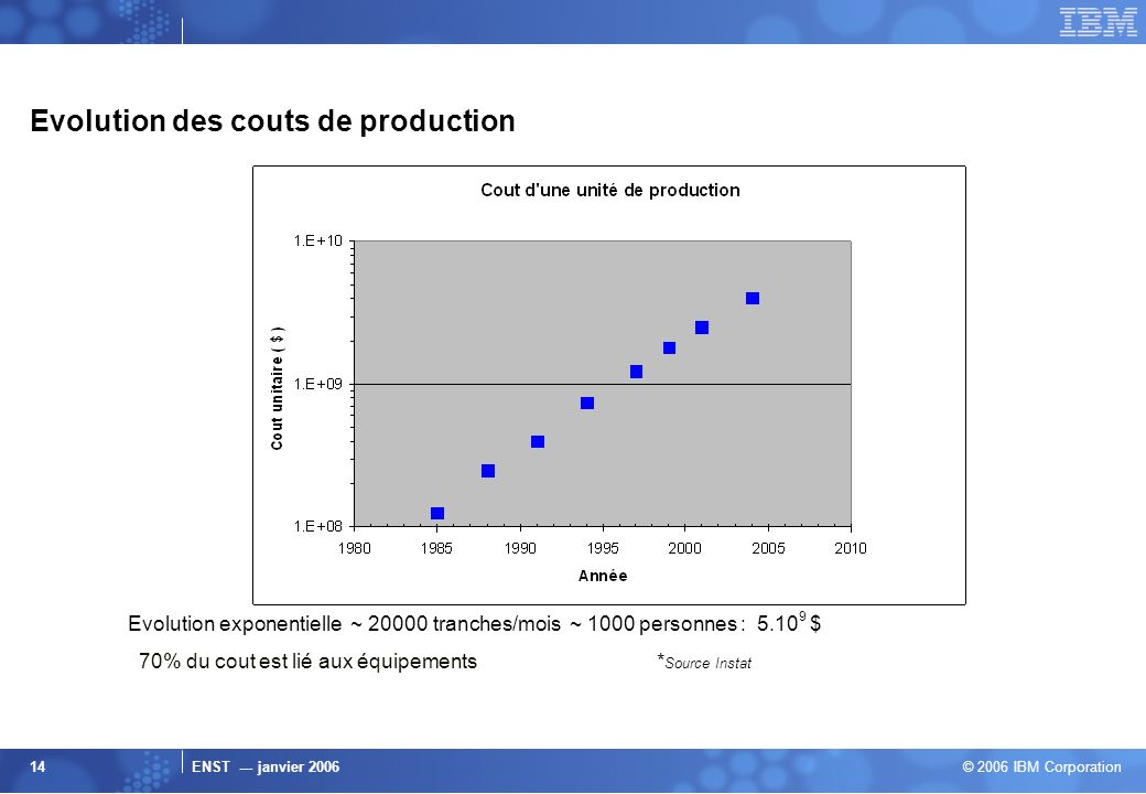Evolution des couts de production