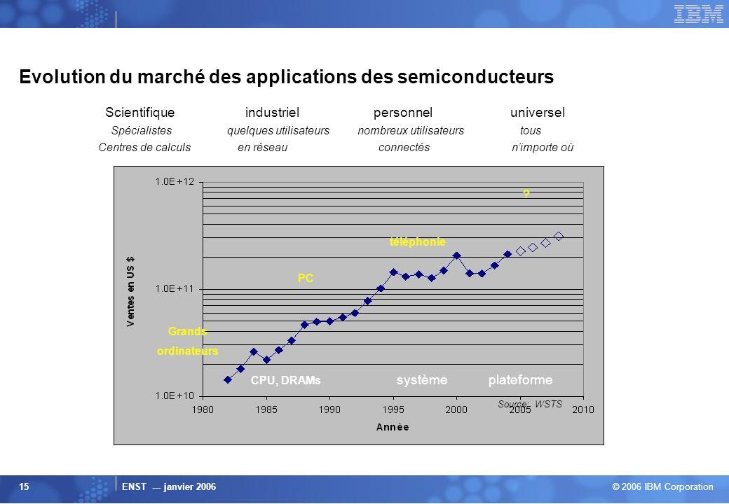 Evolution du marché des applications des semiconducteurs