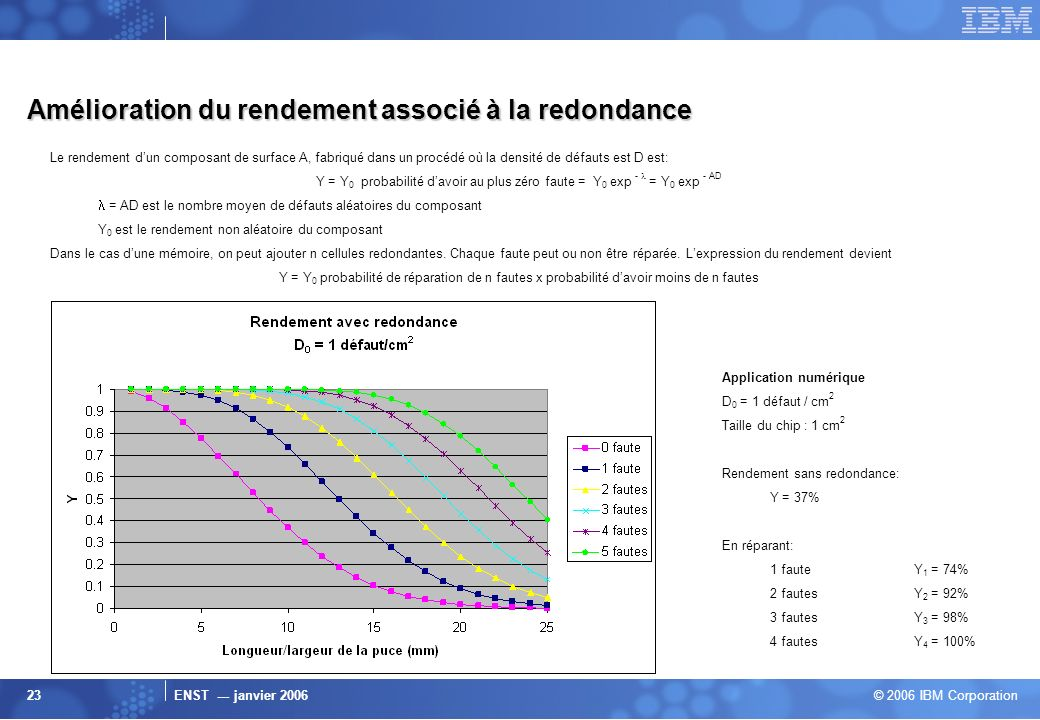 Amélioration du rendement associé à la redondance