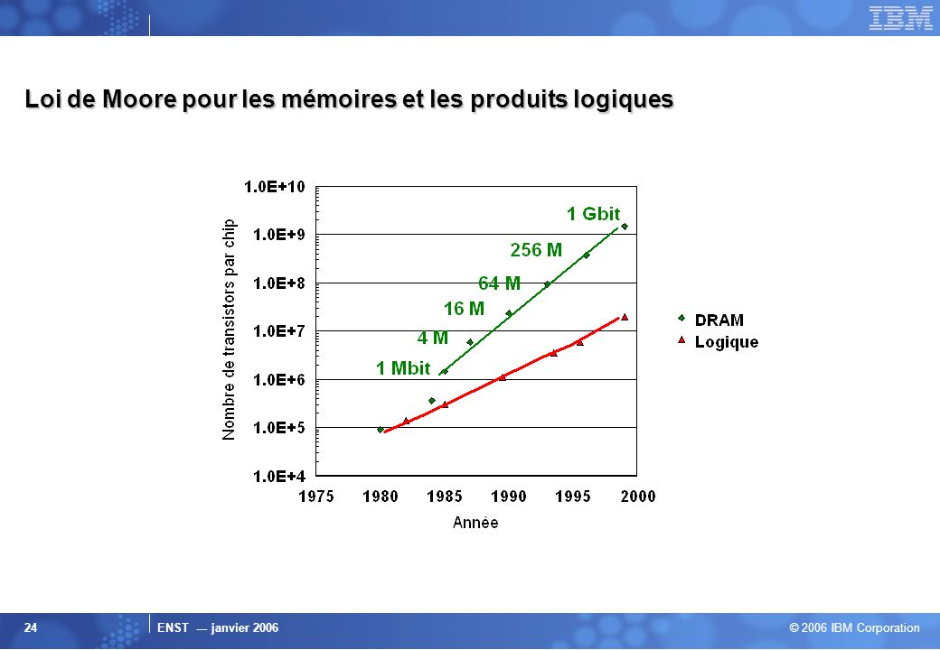 Loi de Moore pour les mémoires et les produits logiques