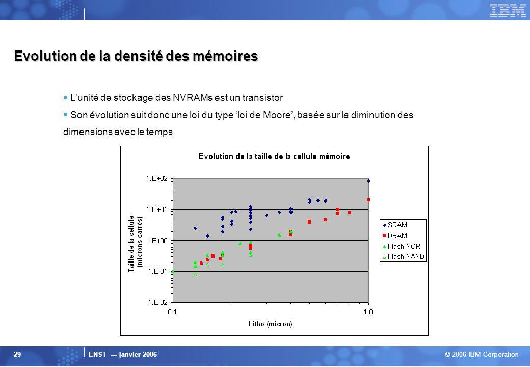 Evolution de la densité des mémoires
