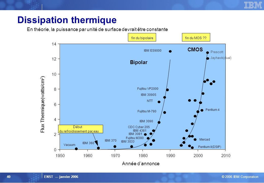 Dissipation thermique