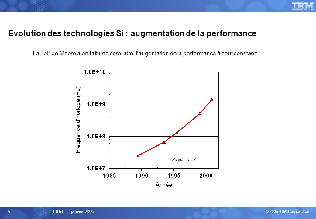 Evolution des technologies Si : augmentation de la performance