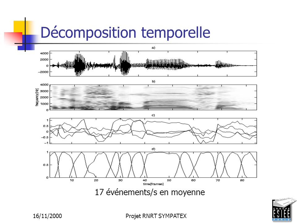 Décomposition temporelle