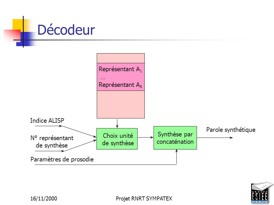 Décodeur Représentant A1 … Représentant A8 Indice ALISP