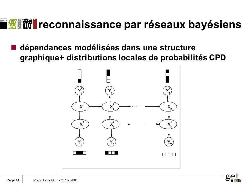 reconnaissance par réseaux bayésiens