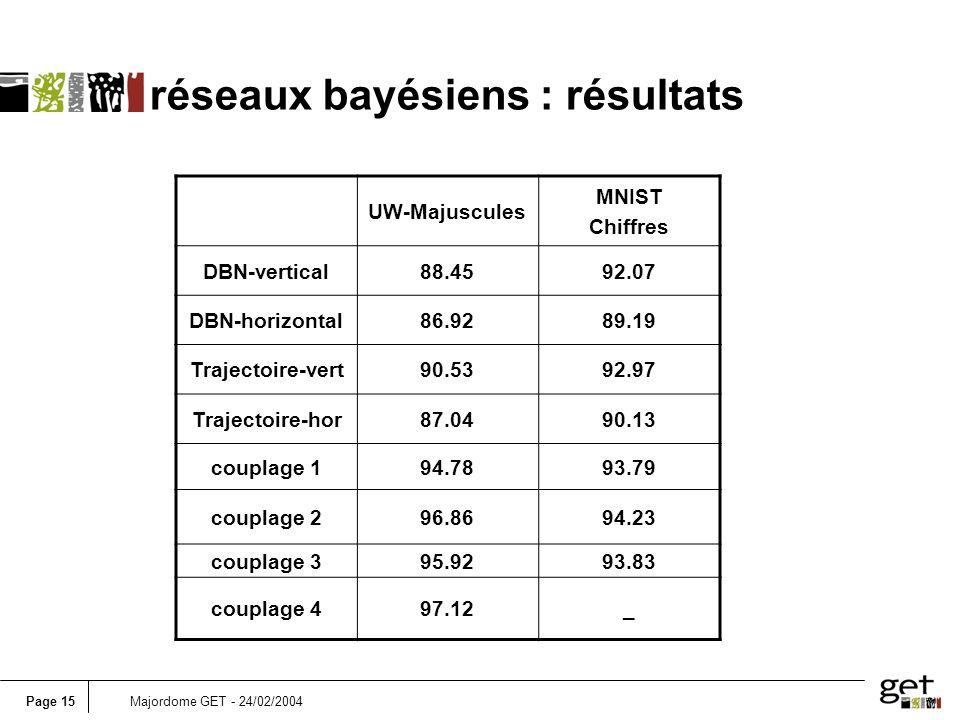 réseaux bayésiens : résultats