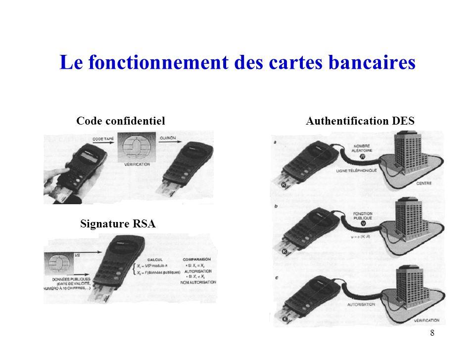 Le fonctionnement des cartes bancaires