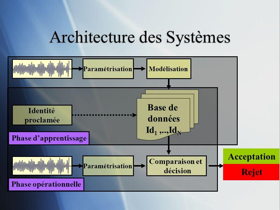 Architecture des Systèmes