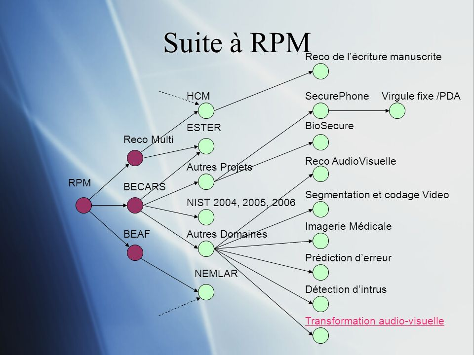 Suite à RPM Reco de l'écriture manuscrite HCM SecurePhone