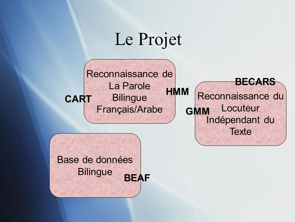 Le Projet Reconnaissance de La Parole Bilingue BECARS Français/Arabe