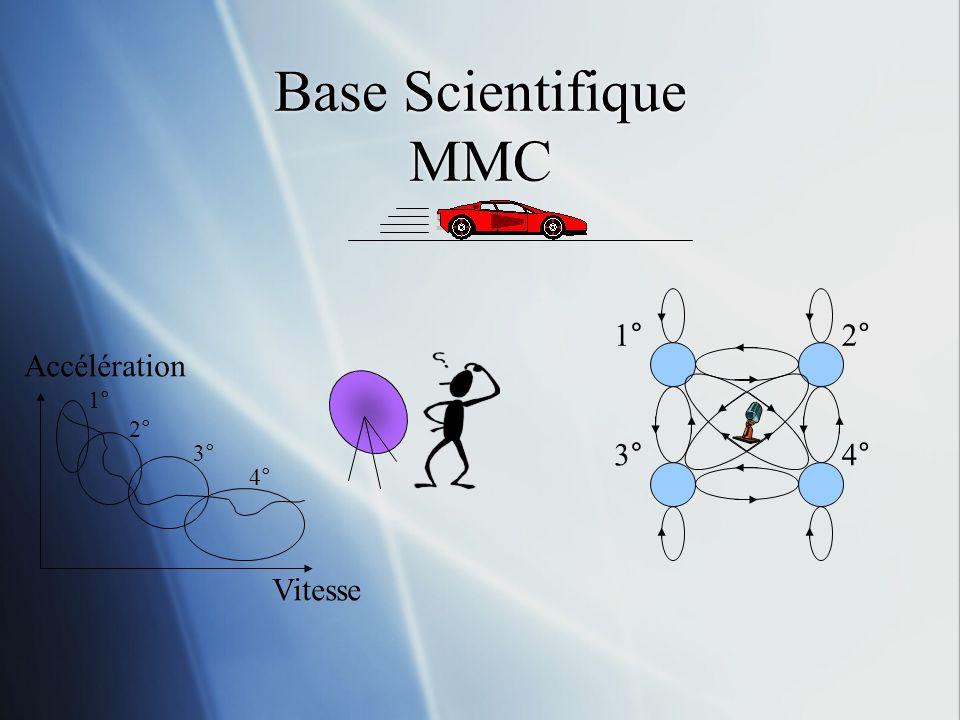 Base Scientifique MMC 1° 2° 3° 4° Vitesse Accélération 1° 2° 3° 4°