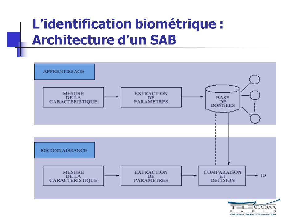 L'identification biométrique : Architecture d'un SAB