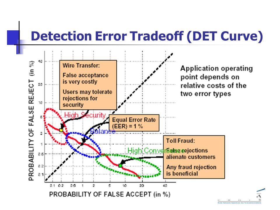 Detection Error Tradeoff (DET Curve)
