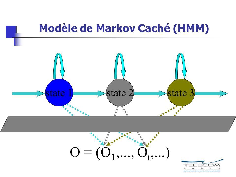 Modèle de Markov Caché (HMM)