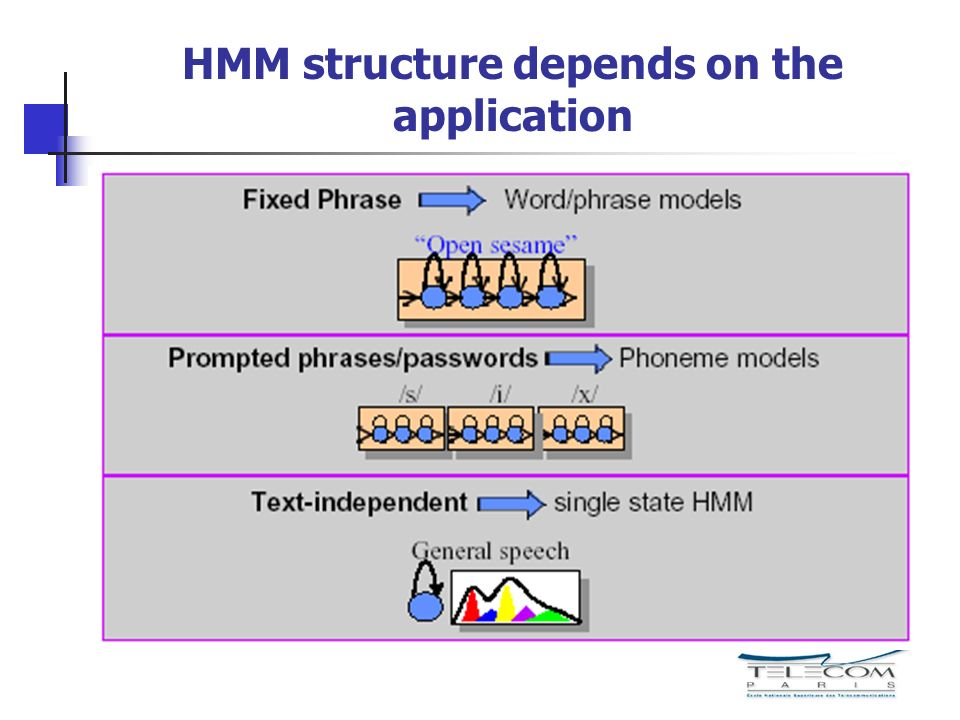 HMM structure depends on the application