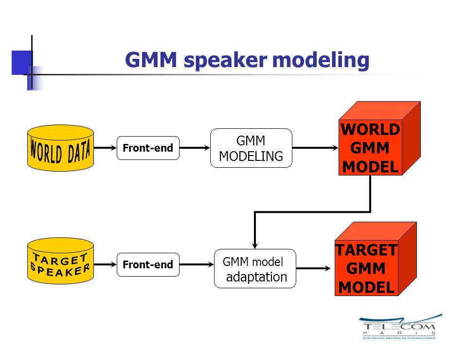GMM speaker modeling WORLD GMM MODEL TARGET GMM MODEL GMM MODELING