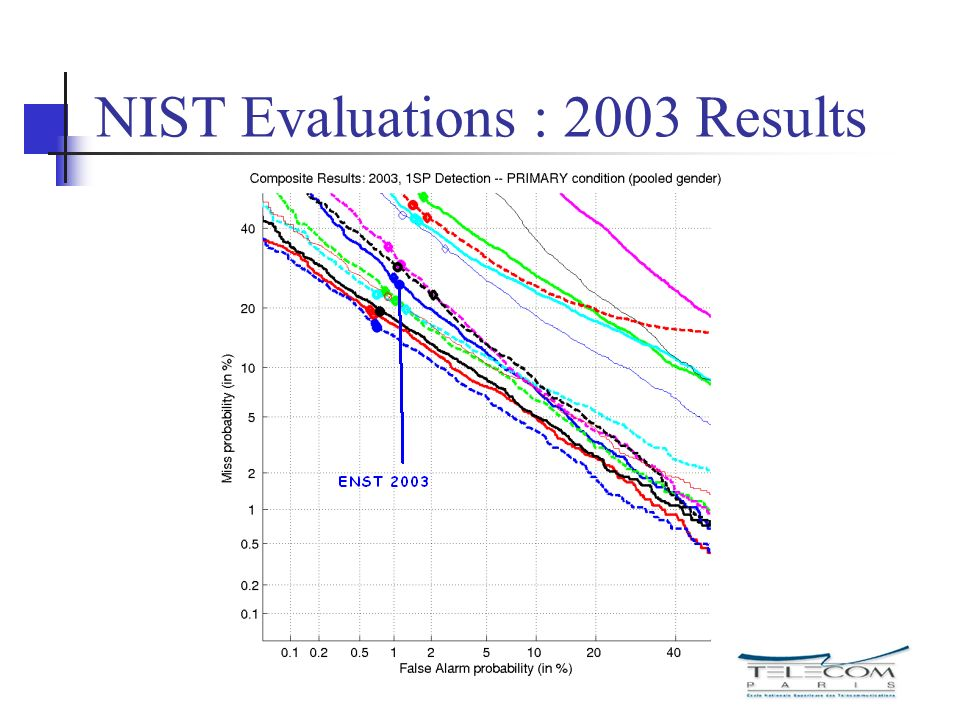 NIST Evaluations : 2003 Results