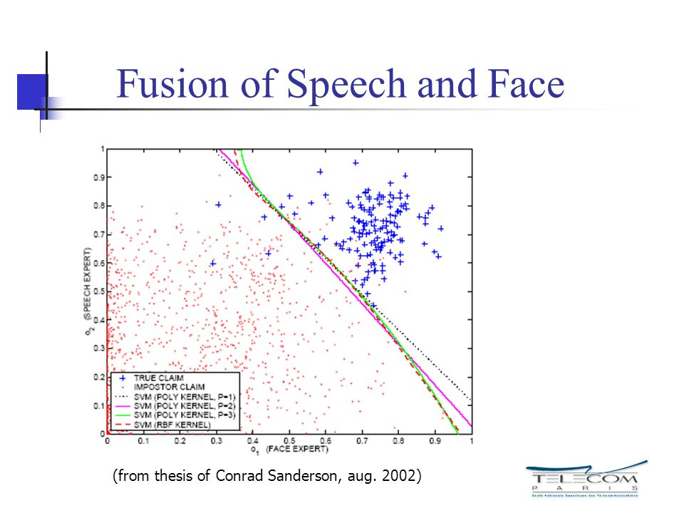 Fusion of Speech and Face