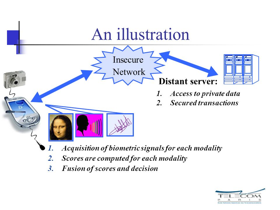 An illustration Insecure Network Distant server: