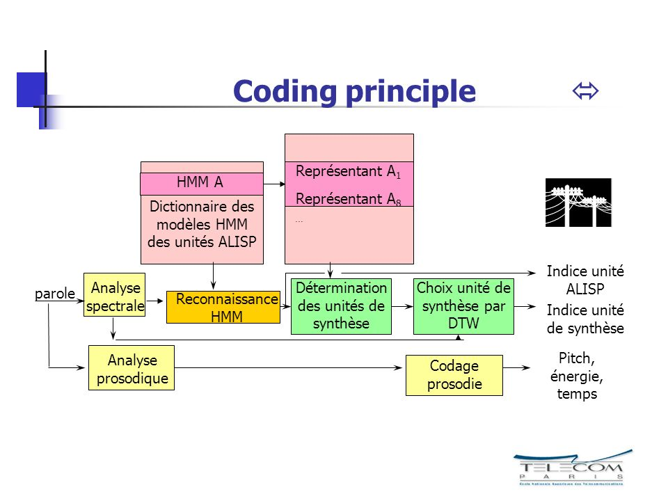 Coding principle  parole Analyse spectrale Analyse prosodique