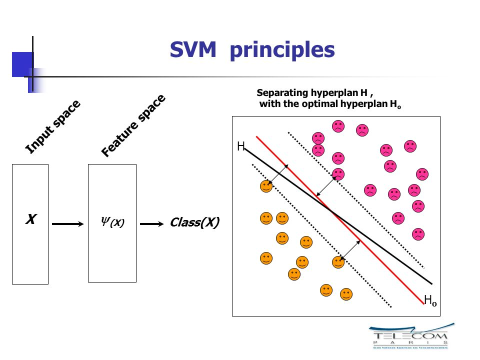 SVM principles X y(X) Feature space Input space H Class(X) Ho