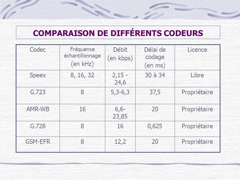 COMPARAISON DE DIFFÉRENTS CODEURS