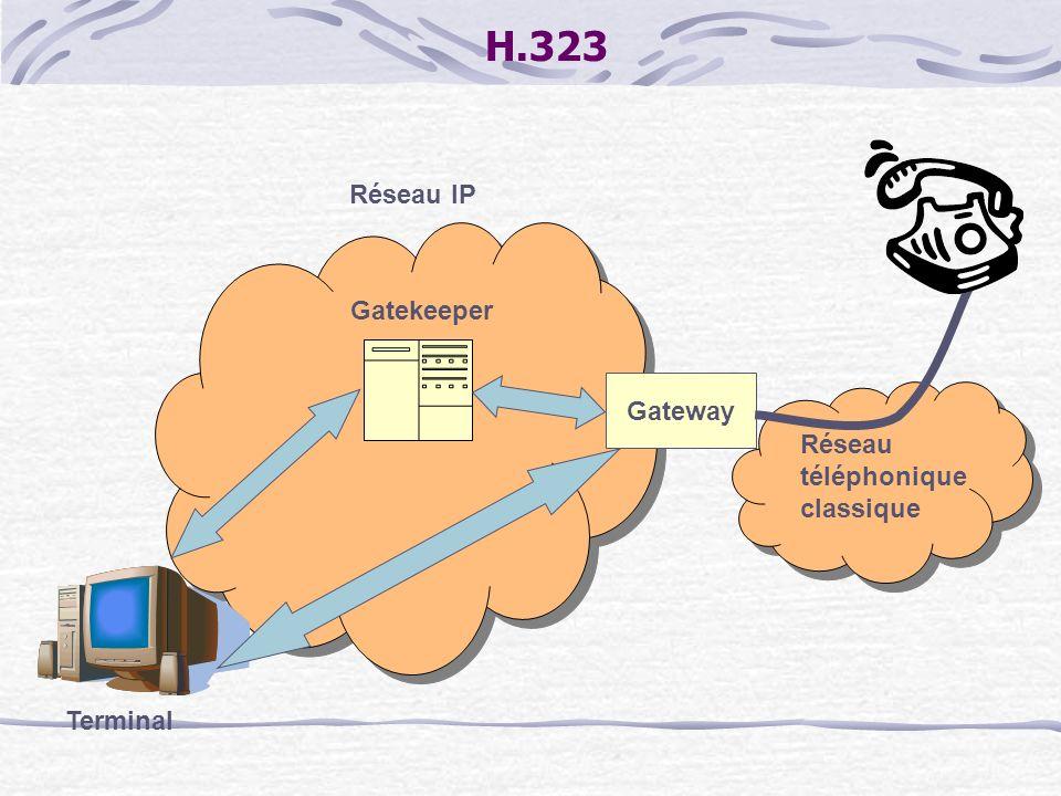H.323 Réseau IP Gatekeeper Gateway Réseau téléphonique classique