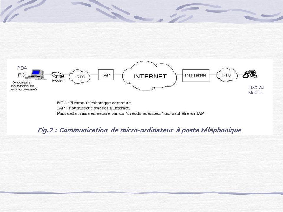 Fig.2 : Communication de micro-ordinateur à poste téléphonique