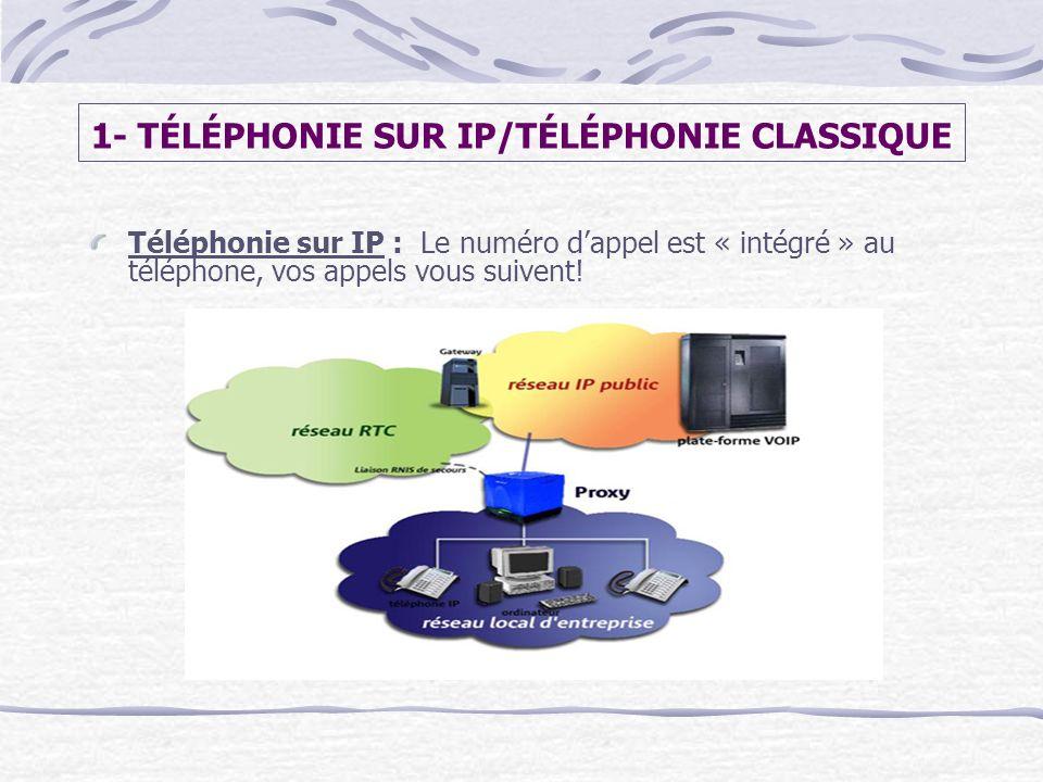 1- TÉLÉPHONIE SUR IP/TÉLÉPHONIE CLASSIQUE