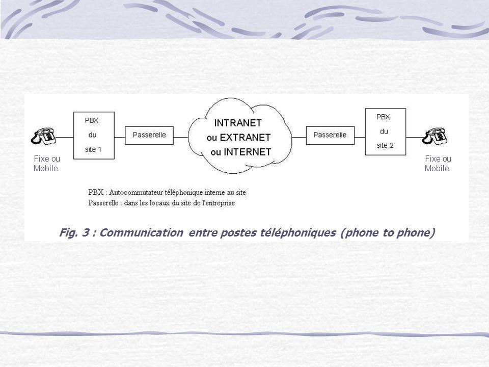 Fig. 3 : Communication entre postes téléphoniques (phone to phone)