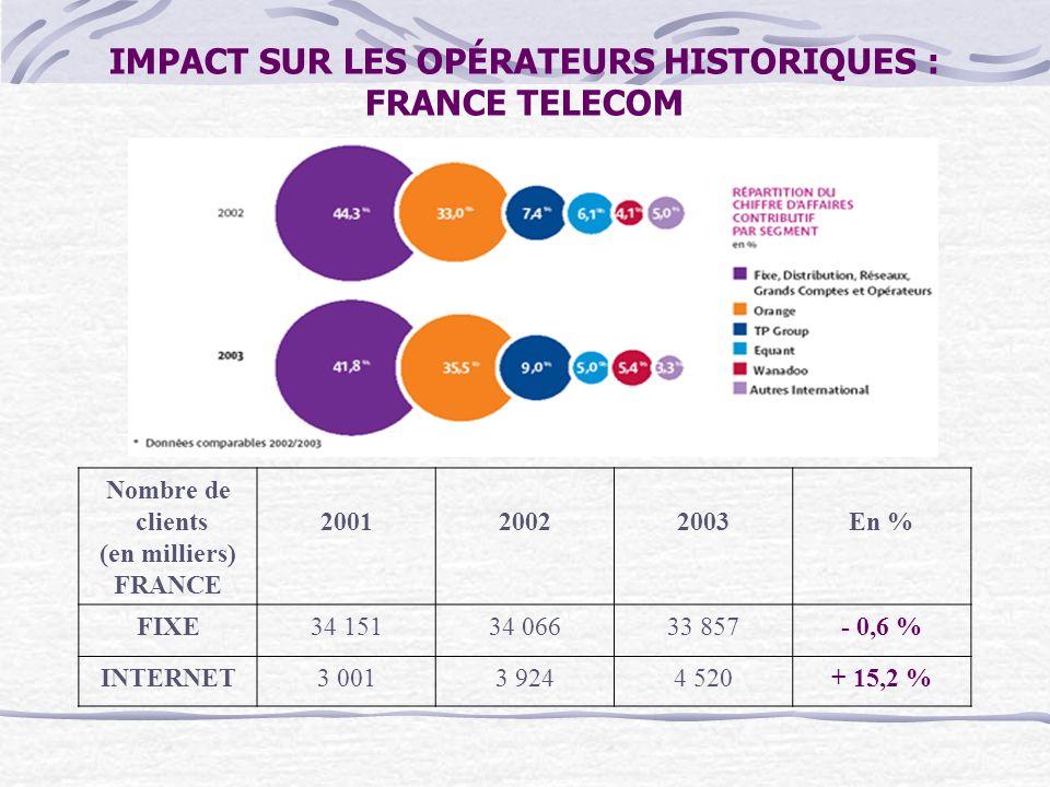 IMPACT SUR LES OPÉRATEURS HISTORIQUES : FRANCE TELECOM