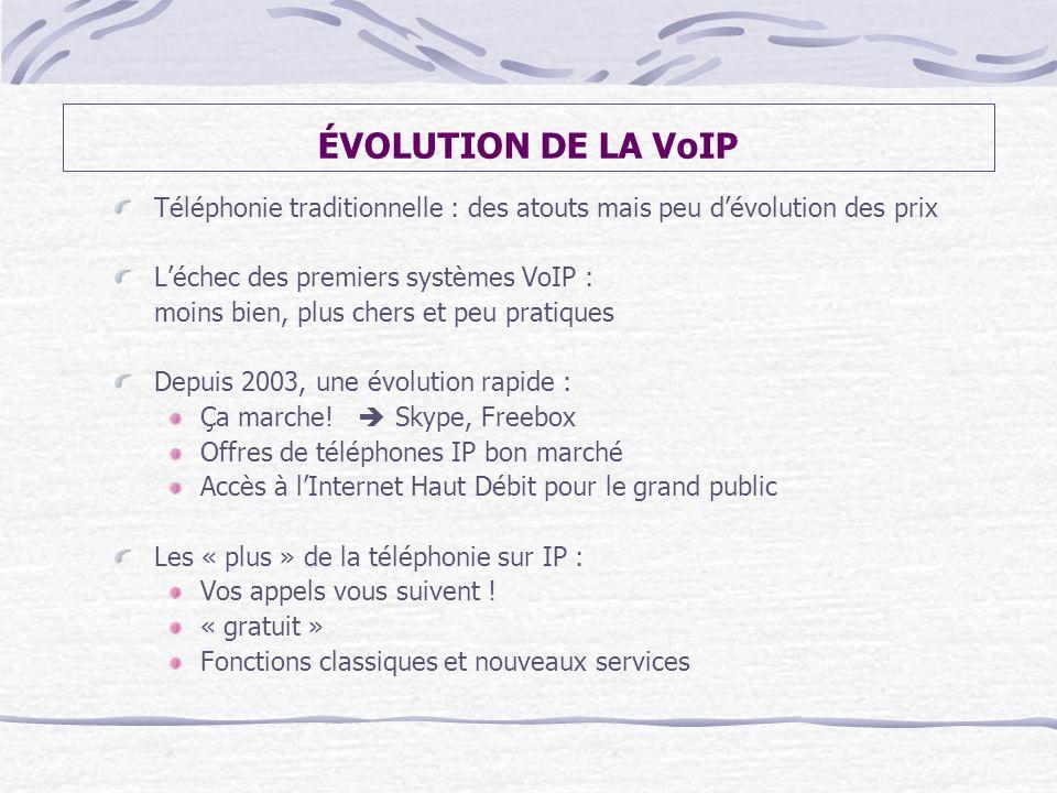 ÉVOLUTION DE LA VoIP Téléphonie traditionnelle : des atouts mais peu d'évolution des prix. L'échec des premiers systèmes VoIP :