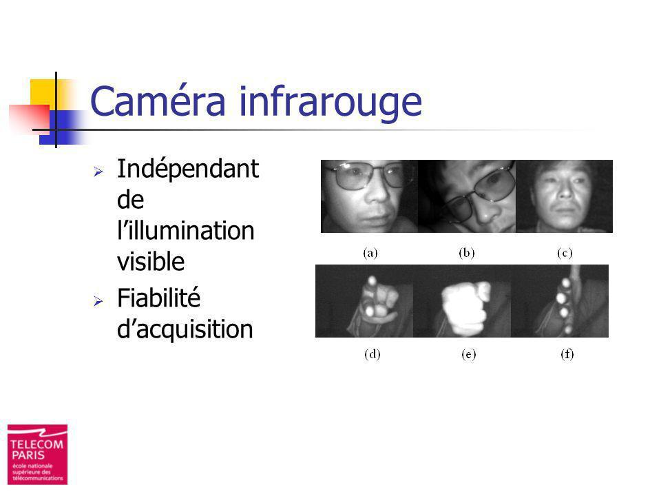 Caméra infrarouge Indépendant de l'illumination visible