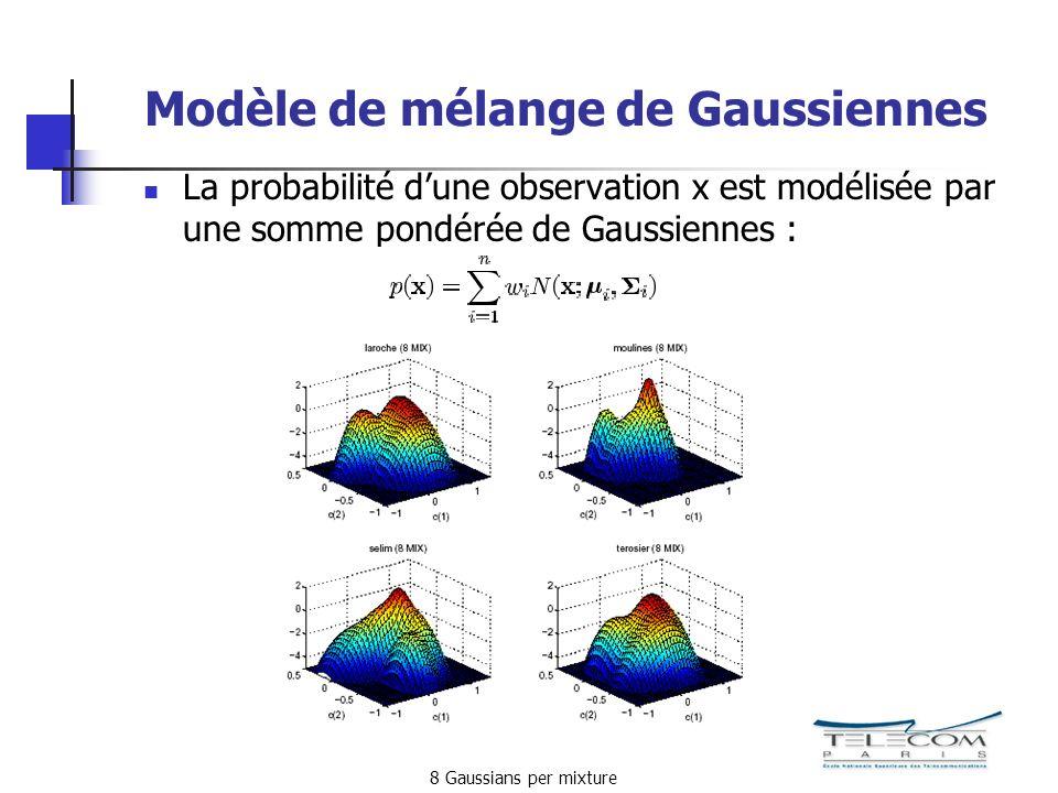 Modèle de mélange de Gaussiennes